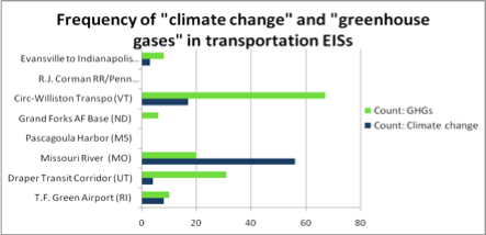 Number of times Climate Change was mentioned in the NEPA EIS