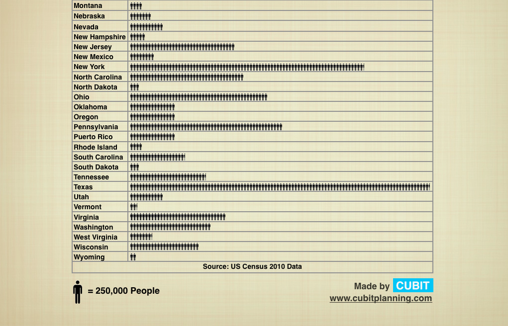 Population of States Infographic: Census 2010 (second)
