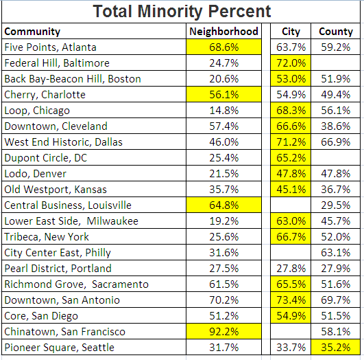 Total Minority Percent for Walkable Communities
