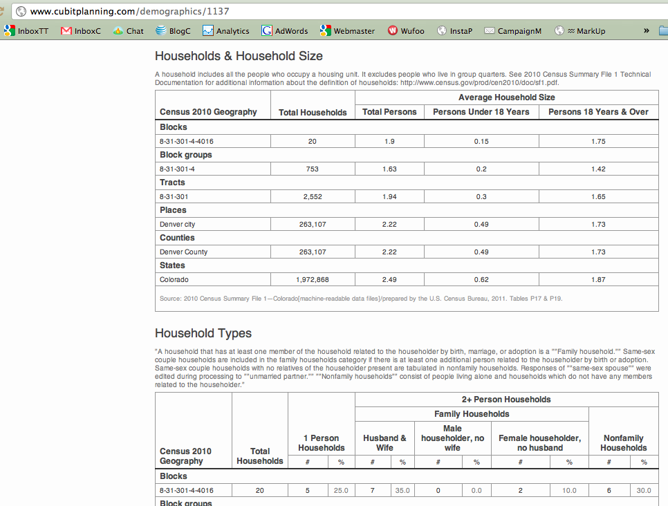 Denver Colorado Census 2010 Household Size & Household Type