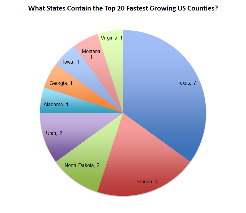 PieChart_Top20FastestGrowingCounties