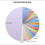 RoadMilesByStateGraph